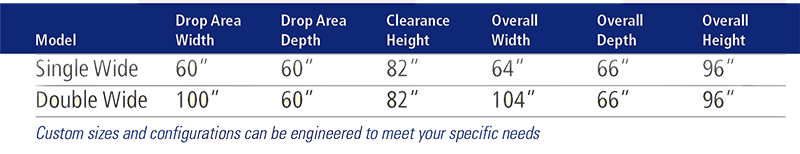Powered Overhead Gate Sizing