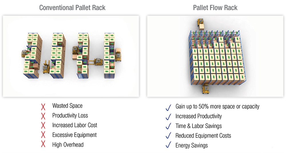 Conventional versus Pallet Flow Racking