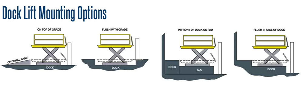 Dura Dock Heavy Duty Loading Dock Mounting Options
