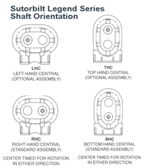 Sutorbilt Legend Series Shaft Orientation 6L RHC diagram