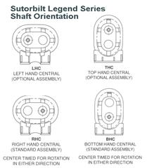 Sutorbilt Legend Series Shaft Orientation 7HV BHC chart