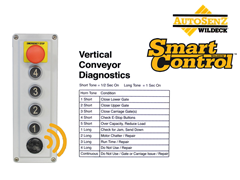 The SmartControl™ call/send station immediately informs the operator that a fault has occurred (as well as the fault cause) using an audible alarm specific to the fault condition.