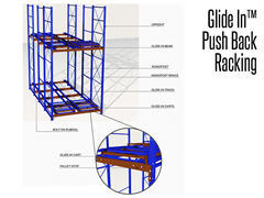 Glide In or Push Back Racking is a patented system of enveloping, wheeled carts that glide on sloping rails.
