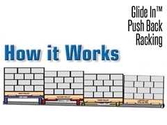 Push Back Racking is a pallet storage method that allows pallets to be stored from 2 to 6 deep on either side of an aisle, storing pallets in a LIFO system.