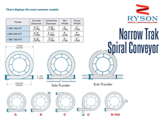 Ryson Narrow Trak Spiral Conveyor Transfer Configurations