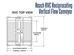 Roach RVC Reciprocating Vertical Flow Conveyor  Top View Schematic