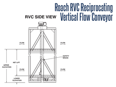 Roach RVC Reciprocating Vertical Flow Conveyor Side View Schematic