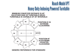 Roach Heavy Duty Indexing Turntable Schematic
