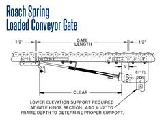 Spring Loaded Conveyor Gate Schematic
