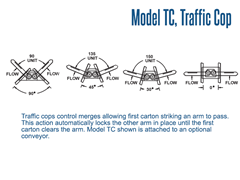 Diagram showing how a traffic cop works
