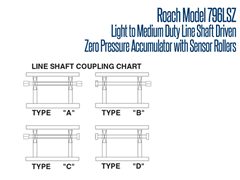 The Model 796LSZ Line Shaft Coupling Chart