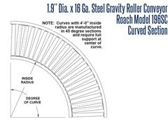 Roach Model 192S, Conveyor Curve Schematic